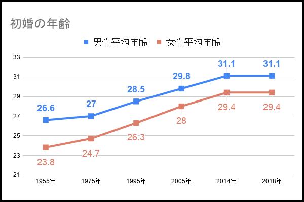 日本女性の平均初婚年齢の推移