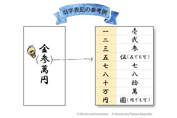 祝儀 入れ ご 方 袋 ご祝儀袋の書き方・入れ方|基本的な渡し方| ご祝儀袋のお作法